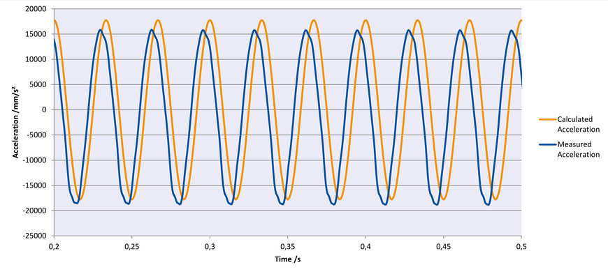 Sinusoidal oscillation with 30 Hz in Z, amplitude 0.5 mm