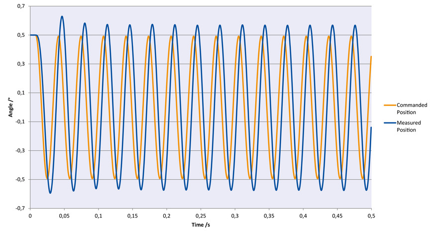 Sinusoidal oscillation in θX