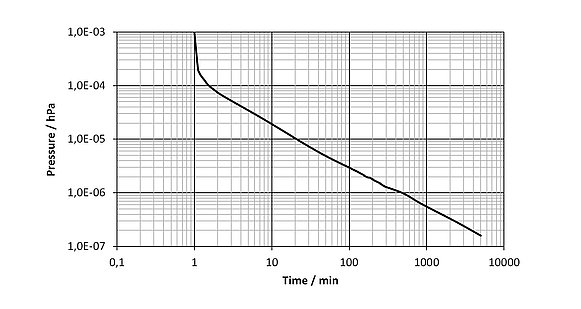Pump-down pressure curve of a hexapod (HV). After pumping for two days, a final pressure in the order of 10-7 hPa is reached.