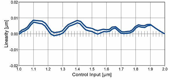 Linearity measurement of a precision positioning stage with NEXACT® piezo walking drives such as LPS-65 and controlled via an E-861 motion controller. The linearity deviations is <10nm