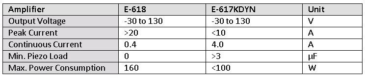Table 1: Comparison of the amplifier specifications E-618 / E-617KDYN (see Fig. 7).