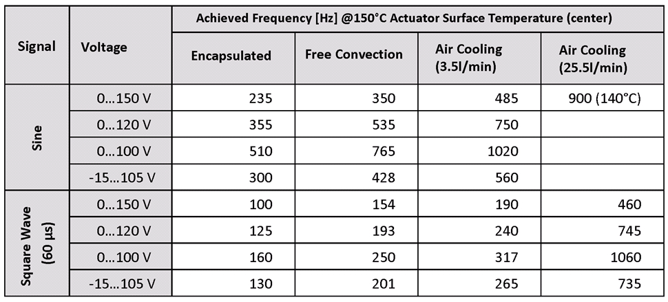 Table 2: Maximum control frequencies achieved at 150°C surface temperature of bare 5x5x36 mm³ PICMA® stack actuators with different cooling measures, control signal types, and drive voltage amplitudes; driven with E-618 amplifier.